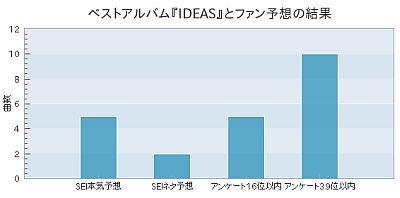 写真: ベストアルバム『IDEAS』とファン予想の結果
